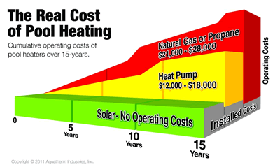 Heat Your Pool with a Solar Pool Unit Costs